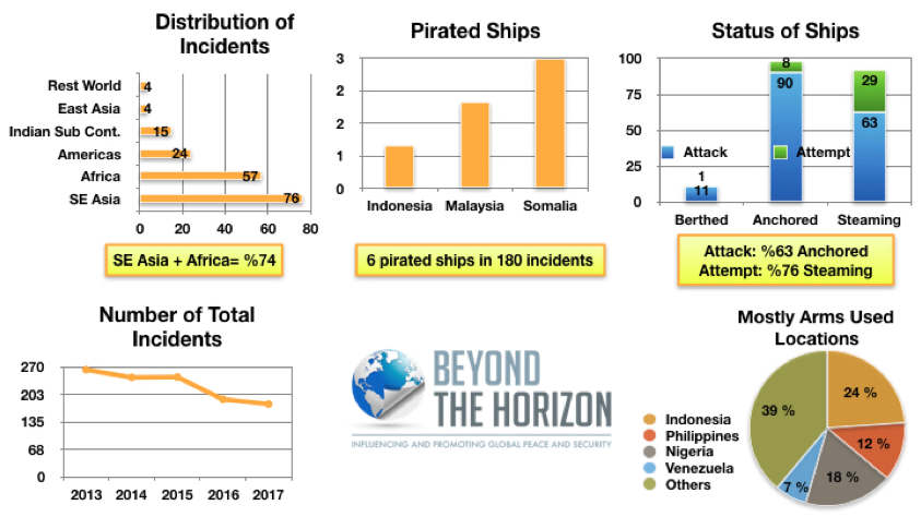 Assessment of Piracy Incidents in 2017