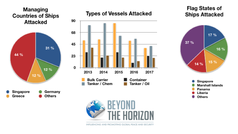 Assessment of Piracy Incidents as of ships & countries in 2017