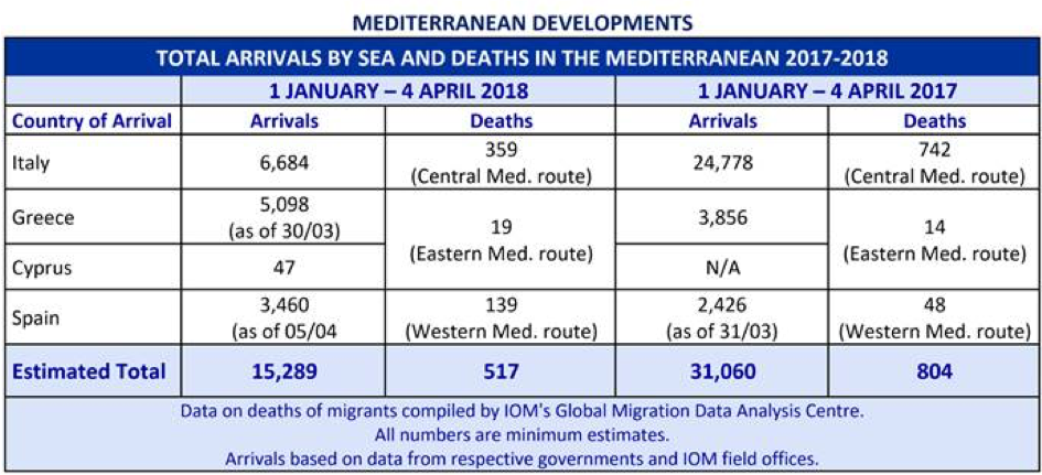 Total arrivals By Sea and Deaths in the Mediterranean 2017-2018