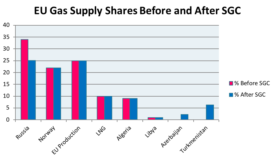 EU Gas Supply Shares Before and After SGC (Behorizon, 2018. Source: ENTSOG-GIE, 2017)