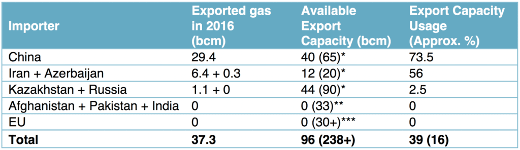 Turkmenistan's Gas Export Capacity and Exported Amounts in 2016