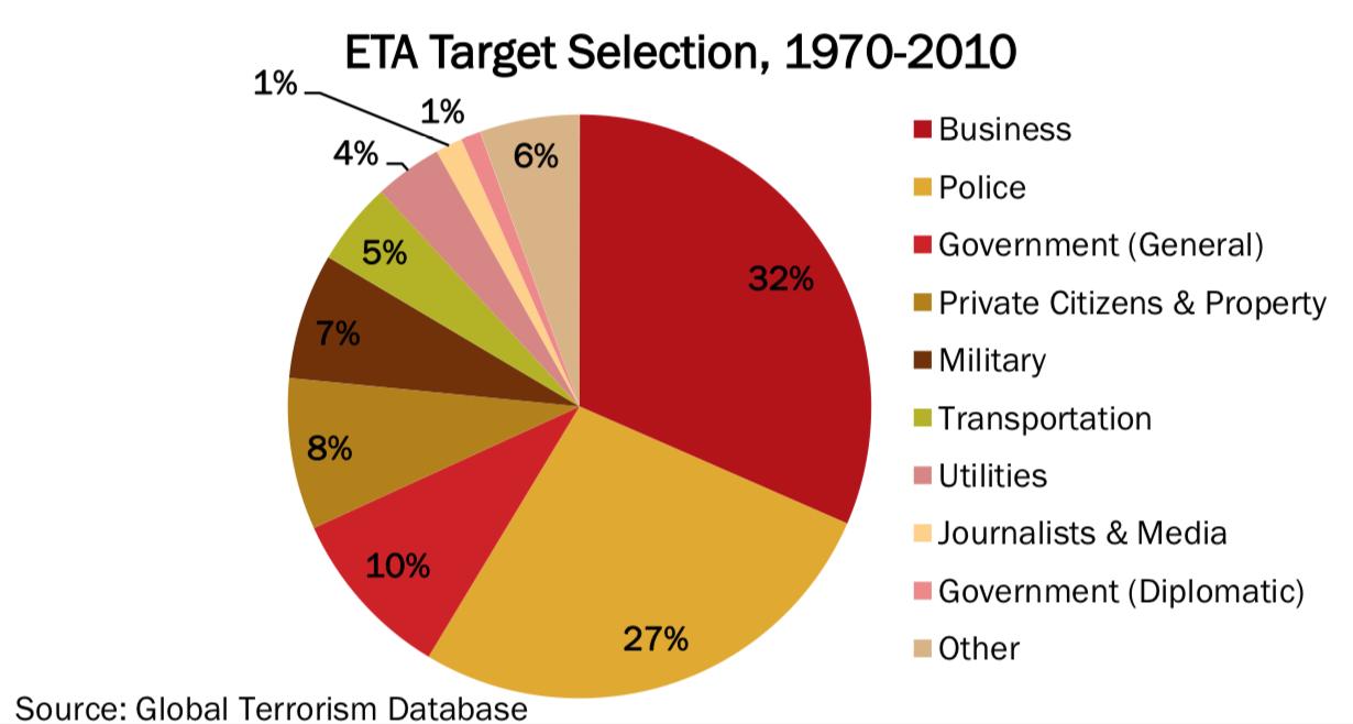 ETA target Selection