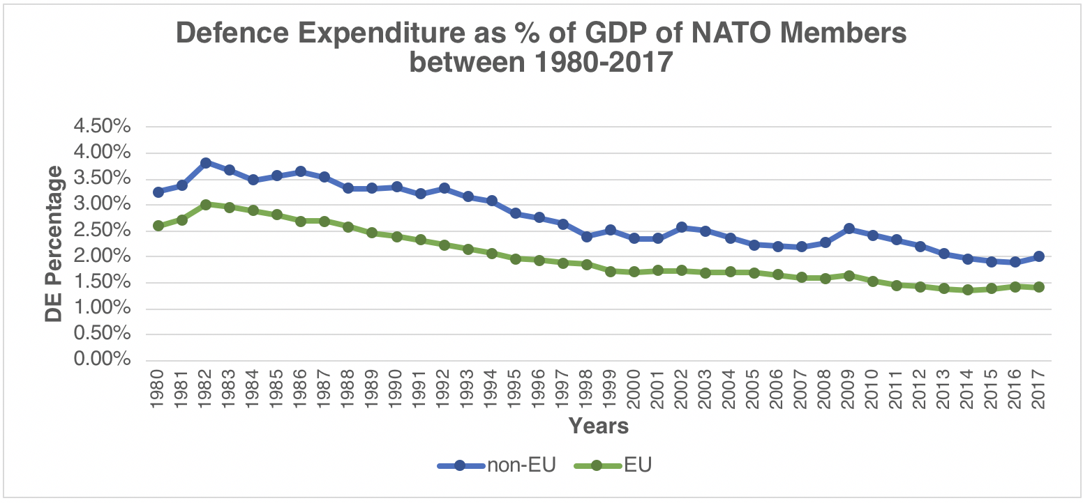 Defence Expenditure Percentage of GDP of NATO Members Between 1980 and 2017, Sources: (Information on Defence Expenditures, 2018), (SIPRI Military Expenditure Database)