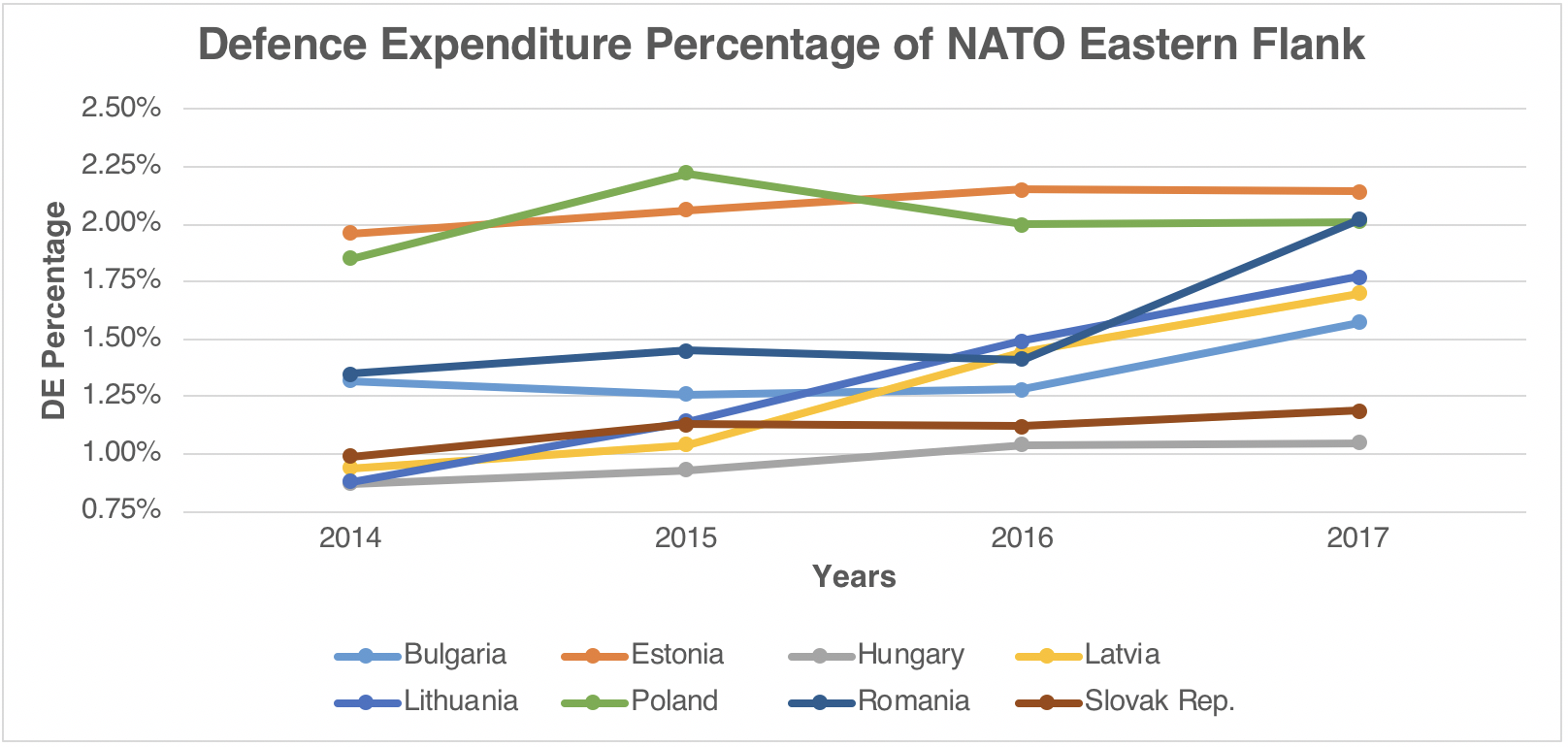 Defence Expenditure Percentage of NATO's Eastern Flank Nations After Russian Intervention in Ukraine.