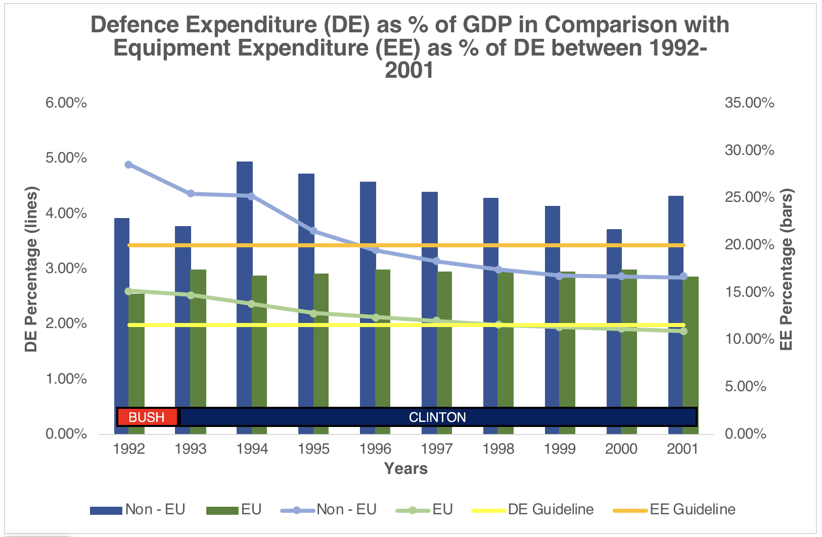 Defence-Expenditure-as-of-GDP-in-Comparison-with-Equipment-Expenditure-as-of-DE-between-1992-–-2001-Sources-Information-on-Defence-Expenditures-2018-SIPRI-Military-Expenditure-Database