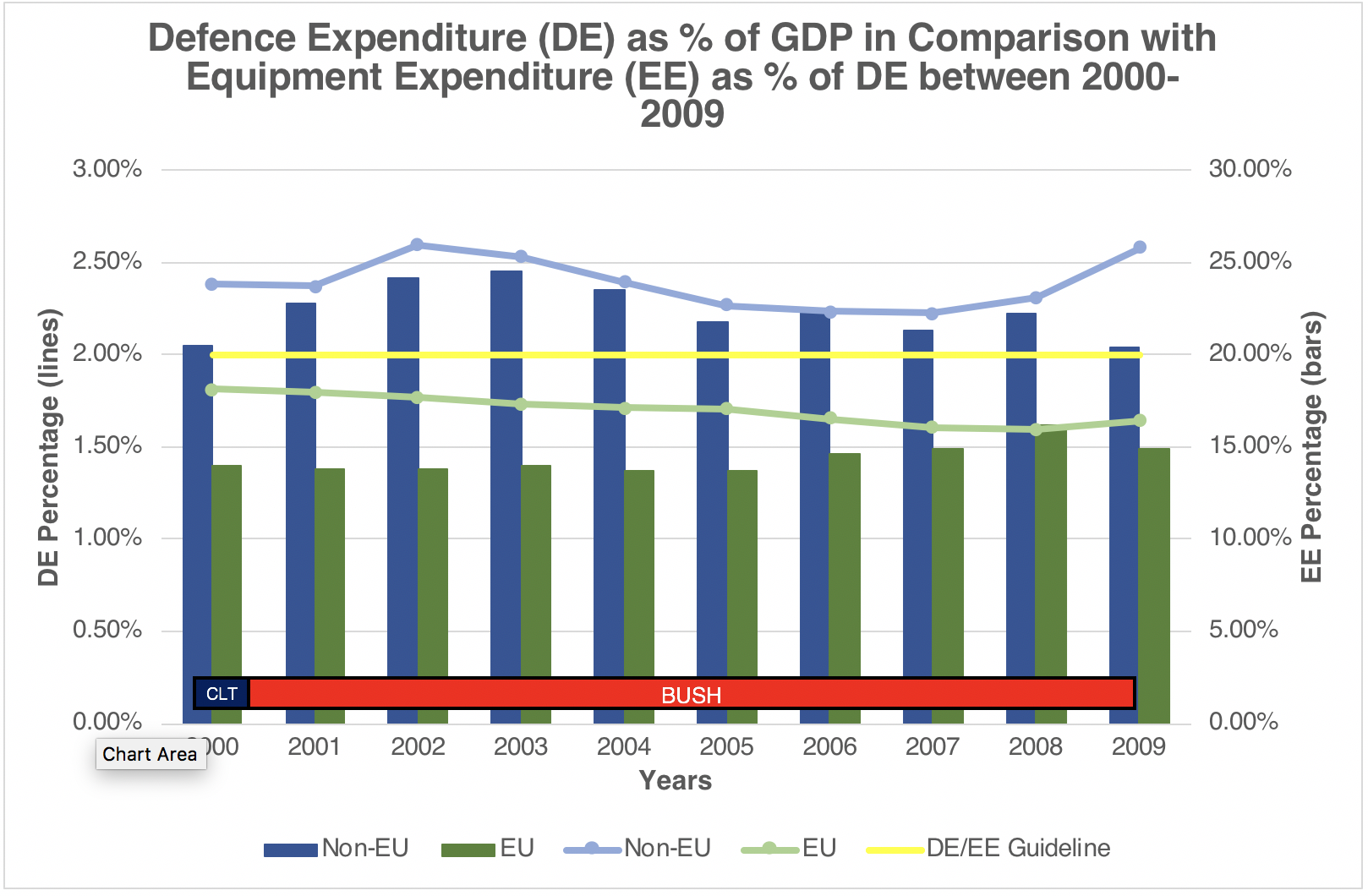 Defence Expenditure as % of GDP in Comparison with Equipment Expenditure as % of DE between 2000 – 2009 Sources: (Information on Defence Expenditures, 2018), (SIPRI Military Expenditure Database)
