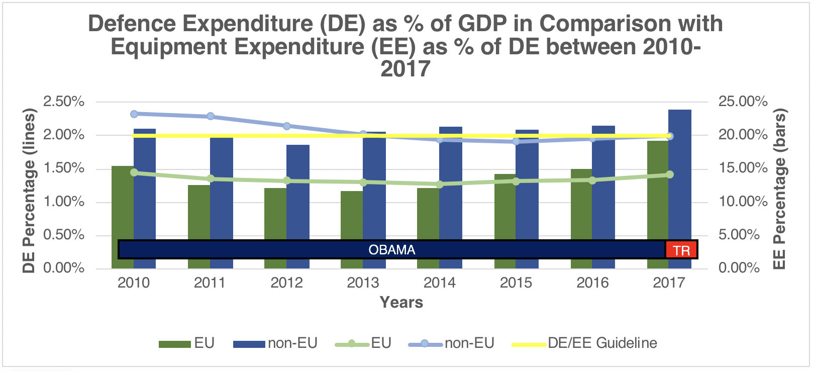 Defence Expenditure as % of GDP in Comparison with Equipment Expenditure as % of DE between 2010 – 2017 Sources: (Information on Defence Expenditures, 2018), (SIPRI Military Expenditure Database).