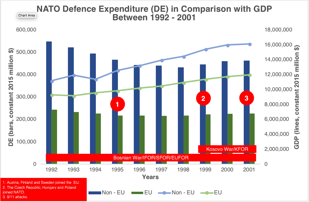NATO-Defence-Expenditure-in-Comparison-with-GDP-between-1992-–-2001-Sources-Information-on-Defence-Expenditures-2018-SIPRI-Military-Expenditure-Database