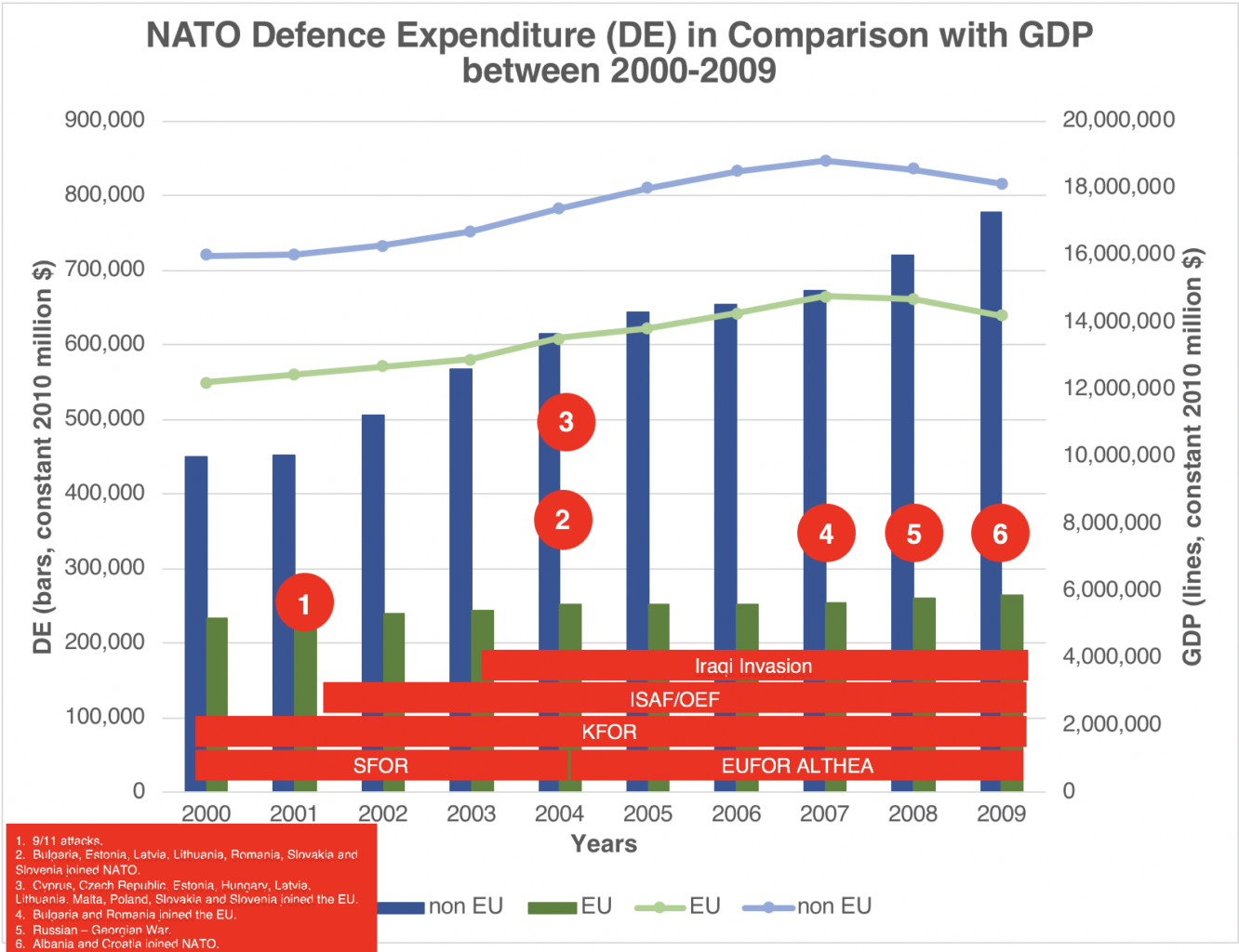 NATO Defence Expenditure in Comparison with GDP between 2000 – 2009 Sources: (Information on Defence Expenditures, 2018), (SIPRI Military Expenditure Database)