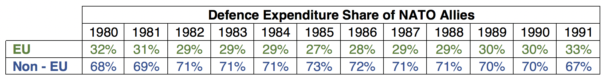 Total Defence Expenditure Share of NATO Allies (1980 - 1991), Source (SIPRI Military Expenditure Database)