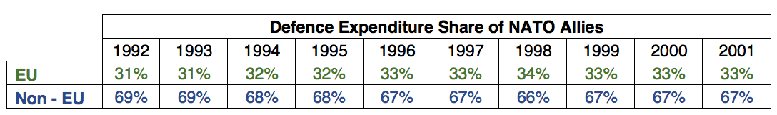Total Defence Expenditure Share of NATO Allies (1992 - 2001), Source: (SIPRI Military Expenditure Database).
