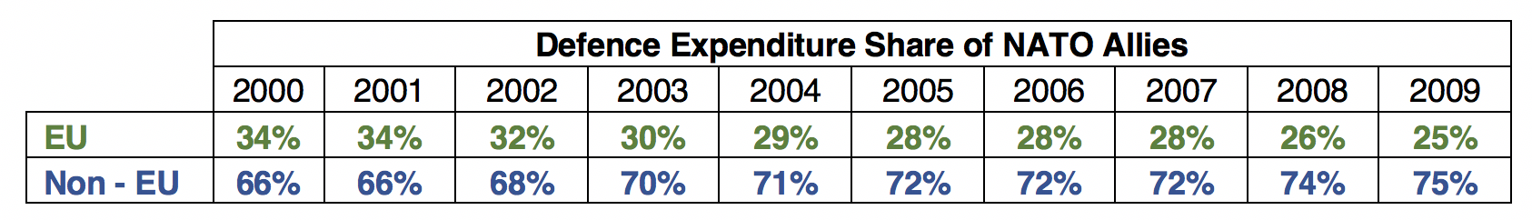 Total Defence Expenditure Share of NATO Allies (2000 - 2009), Source: (SIPRI Military Expenditure Database)